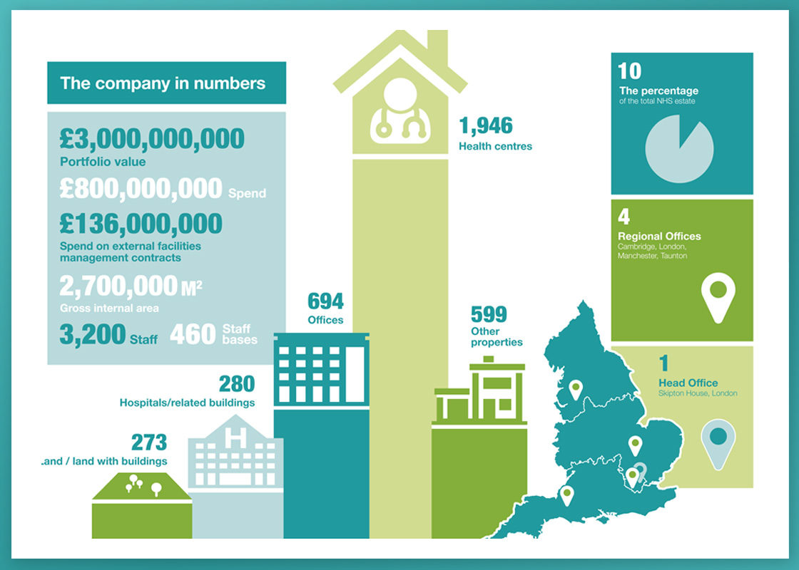 NHS Property Services infographic